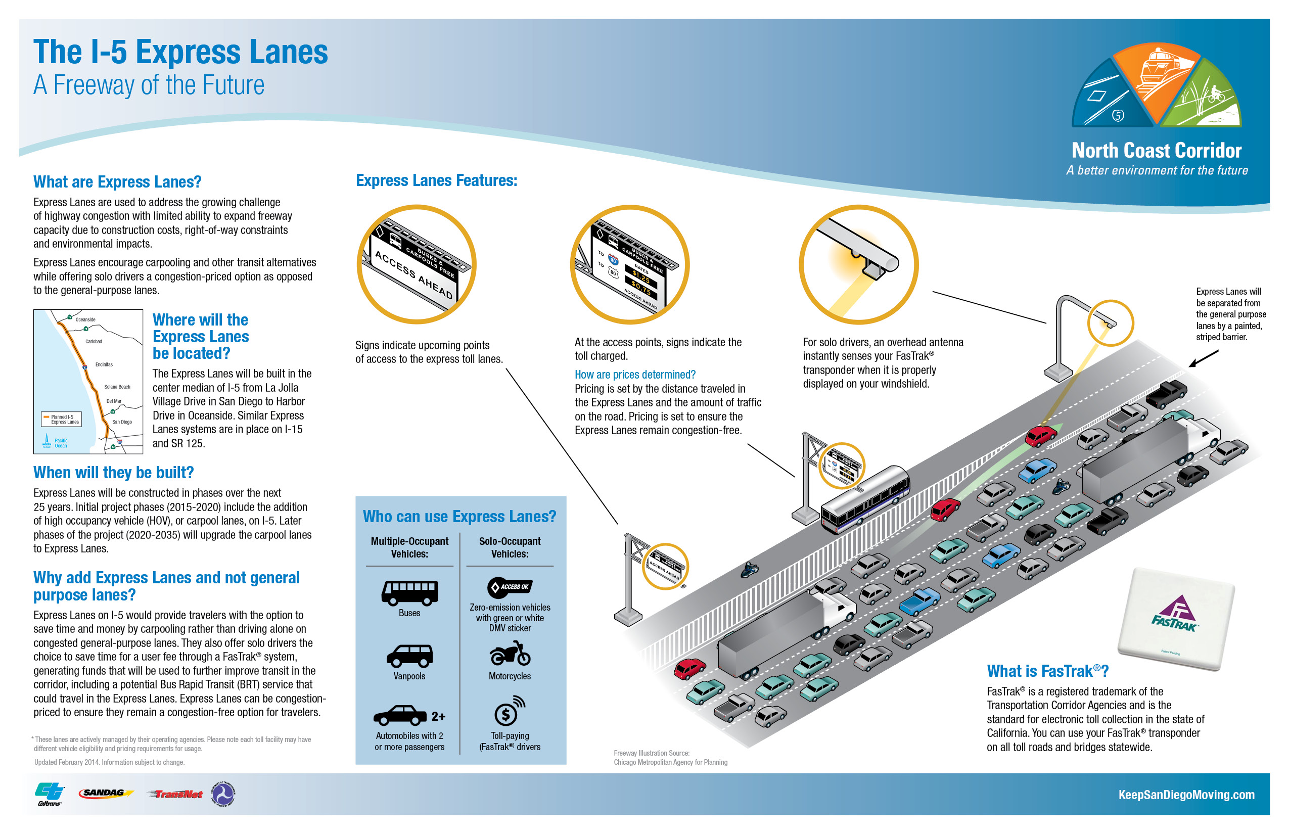 I5 Express Lanes Features